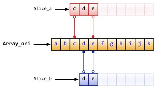 شکل اسلایسها در زبان برنامه نویسی گو